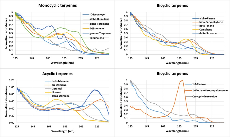 VUV spectra of monocyclic, bicyclic, and acyclic terpenes
