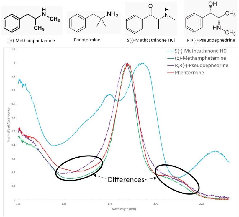 drug analysis using gas chromatography