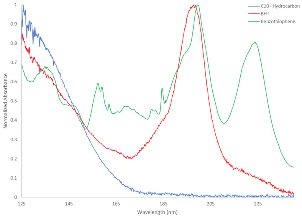 Spectra of a C10+ hydrocarbon (blue), BTH (red), and benzothiophene (green).