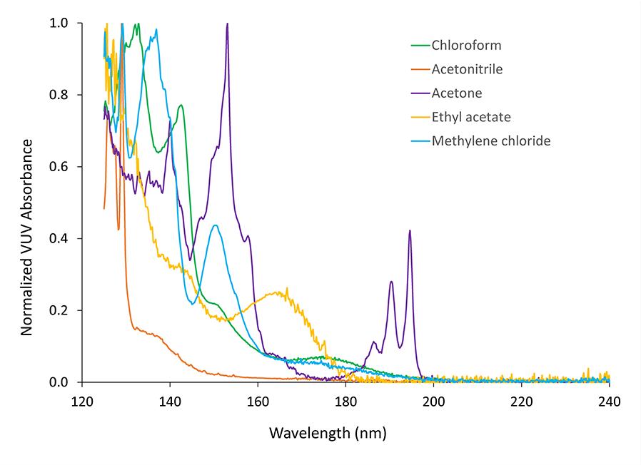 Specialty Chemicals | VUV Analytics