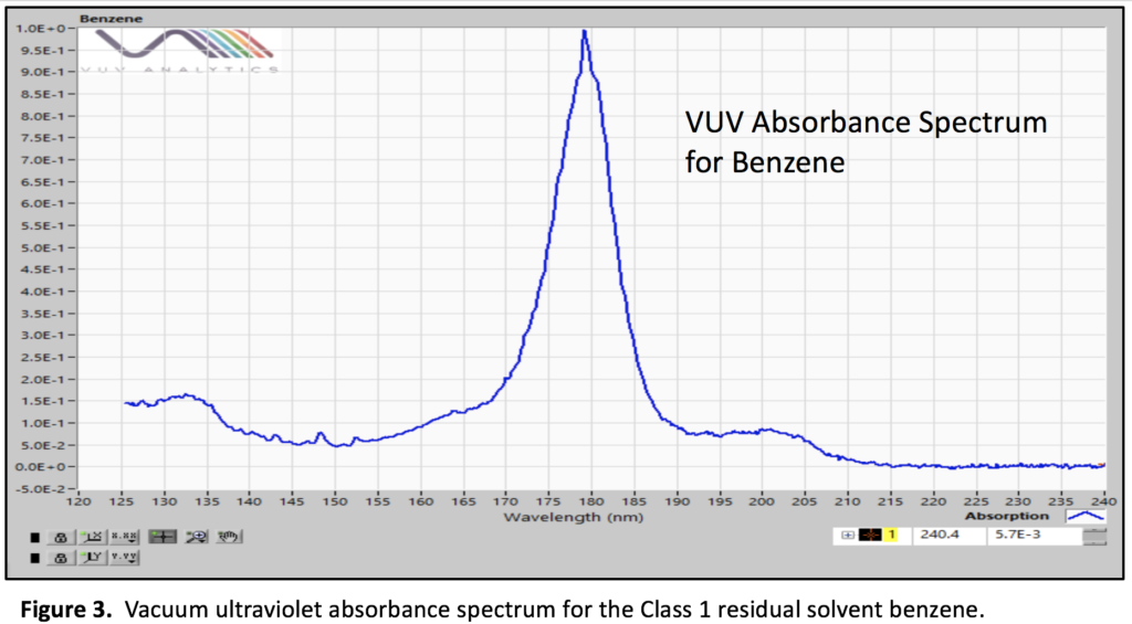 vacuum ultraviolet absorbance spectrum for benzene