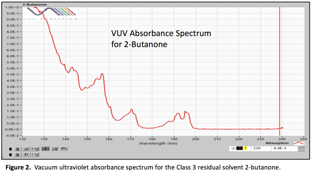 vacuum ultraviolet absorbance spectrum for 2-Butanone
