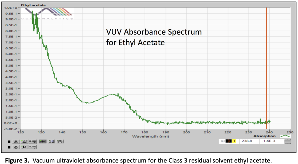 VUV absorbance spectrum for ethyl acetate
