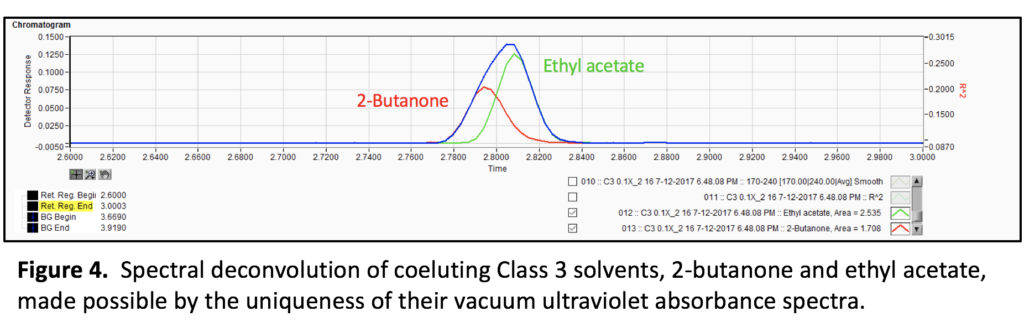 spectral deconvolution of coeluting class 3 solvents