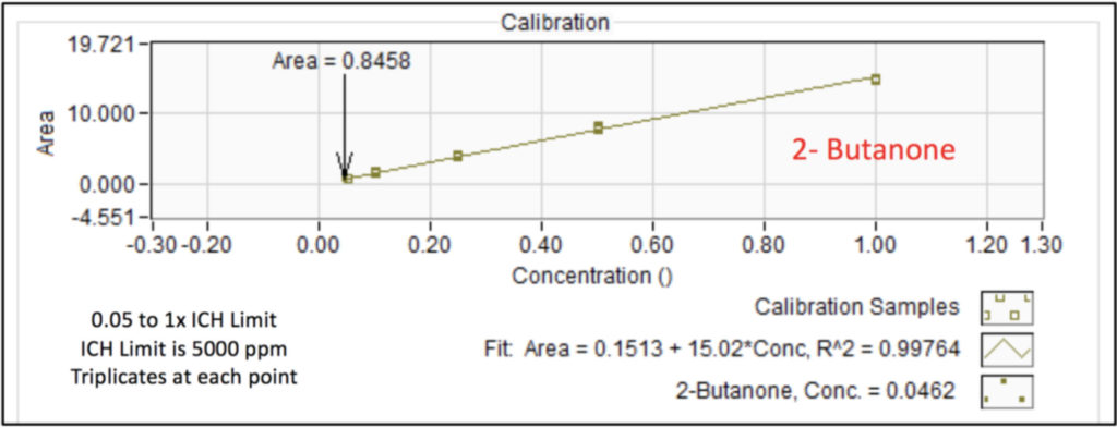 Calibration curve for 2-butanone in infant's acetaminophen from 0.05 to 1x the ICH concentration limit using static headspace - GC-VUV. Triplicates were analyzed at each point.