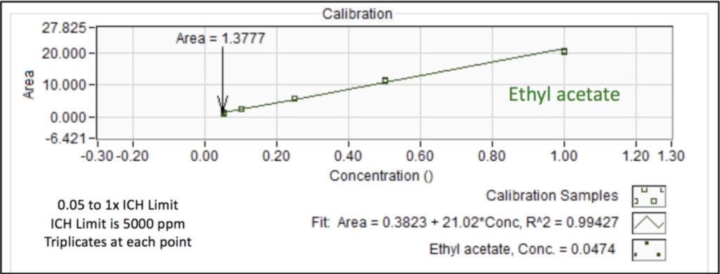Calibration curve for ethyl acetate in infant's acetaminophen from 0.05 to 1x the ICH concentration limit using static headspace - GC-VUV. Triplicates were analyzed at each point.