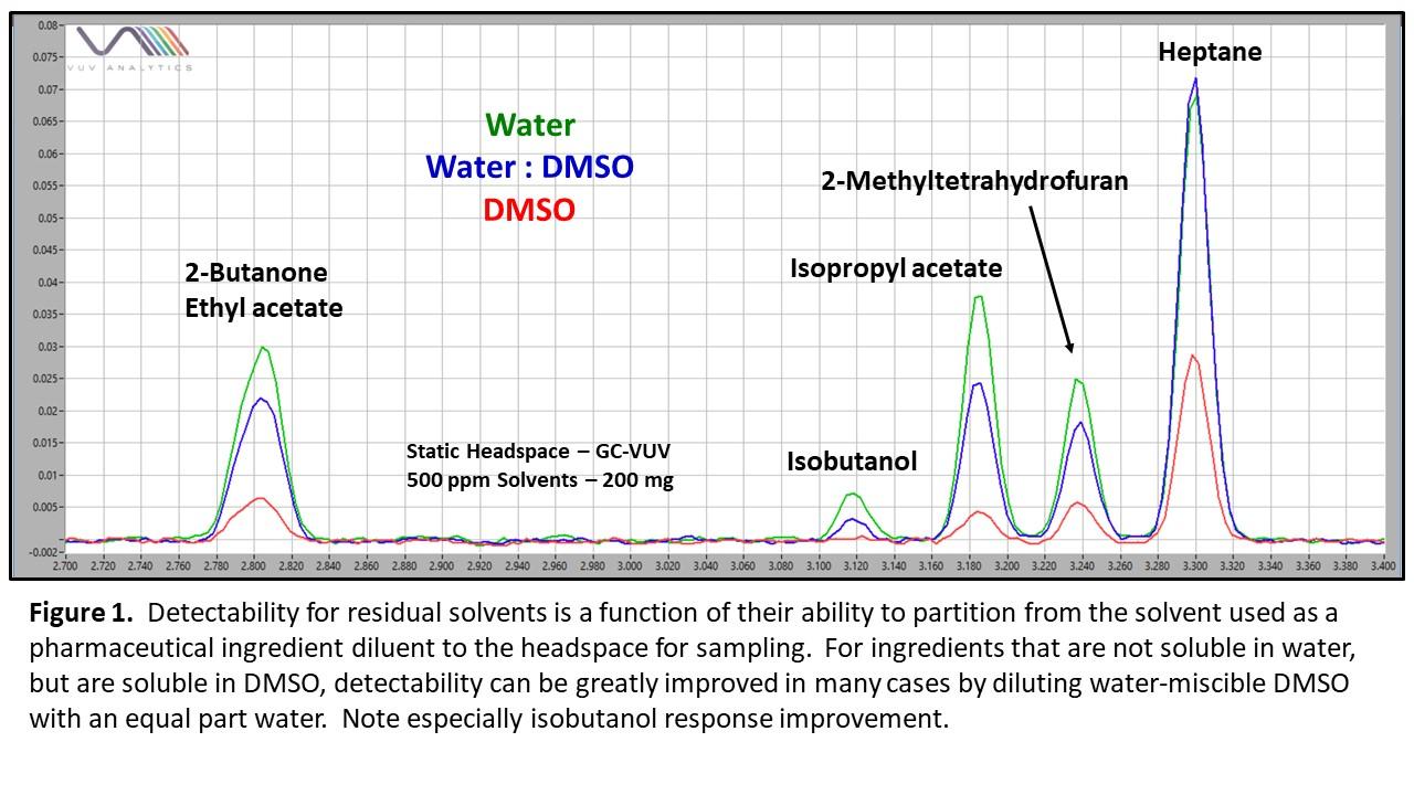 residual solvent analysis