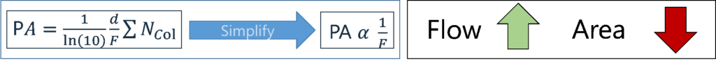 The peak area (PA) depends on: the length of the flow cell (d), the flow in the flow cell (F), the absorption cross section of a molecule (∑) and the total number of molecules on column/in flow cell (Ncol). The PA α 1/F, indicating that as the makeup gas flow increases, the peak area drops.