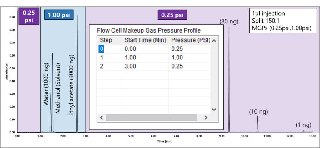 Figure 3. A MGP of 1.00 psi from 1-3 minutes prevents water, methanol, and ethyl acetate solvent peaks from saturating so they can be identified and quantified accurately. The inset plot on the chromatogram shows the MGP step program as its table in the VUV Acquisition Method. Initially, the system is set to 0.25 psi. After 1 minute, the MGP raises to 1.00 psi. To ensure sensitivity is not sacrificed for lower-level components, after 3 minutes, the makeup gas pressure is programmed to 0.25 psi, after the ethyl acetate peak elutes.