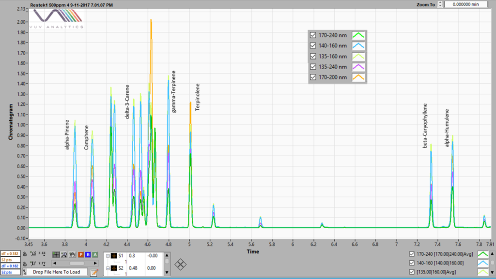 Figure 2.  A chromatogram of a 500 ppm terpene standard mix run by static headspace - GC-VUV. Five different spectral filters are shown, 170 – 240, 140 – 160, 135 – 160, 135-240 and 170 – 200 nm, each indicating different response factors.