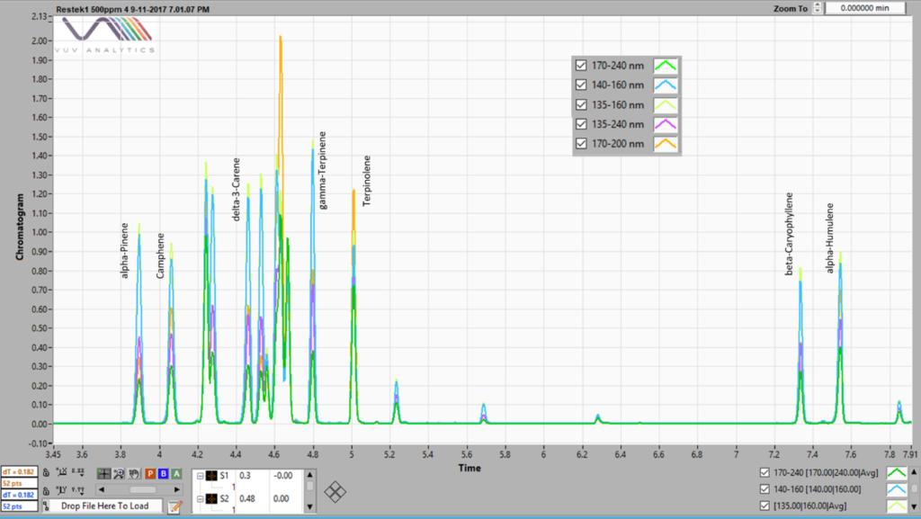 Response Factor Scalability & VUV Consistency