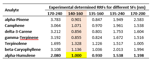 Table 1.  Results of the experimentally determined RRFs for a range of terpene standards from 1 – 250 ppm.