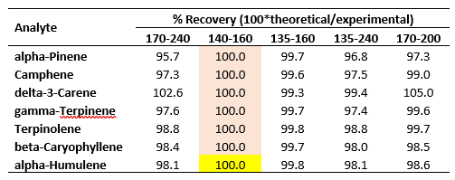 Percent recoveries of experimentally determined RRFs in Table 1 using spectral scaling factors.