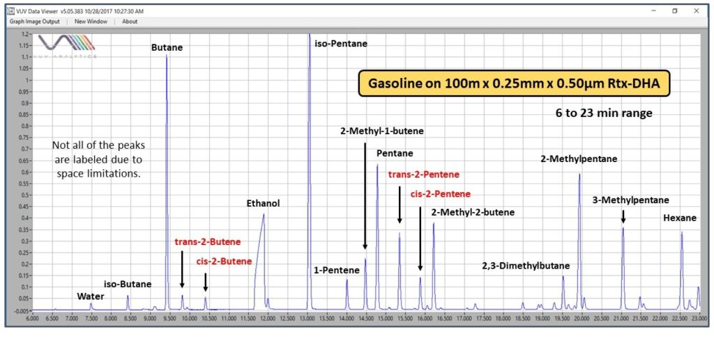 Figure 1. The first part of a chromatogram for E10 gasoline analyzed using ASTM D6730 GC conditions and a VUV spectrometer. The separation of the components is very efficient, including for the trans- and cis- olefin isomers highlighted in red.