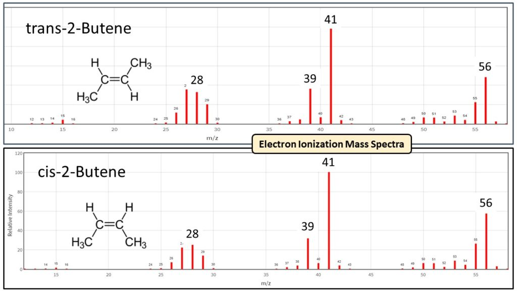 Figure 3. The electron ionization mass spectra for trans- and cis- 2-butene are essentially identical. GC separation is mandatory then when using mass spectrometry (MS) or flame ionization detector (FID) to determine trans- and cis- conformations of compounds.