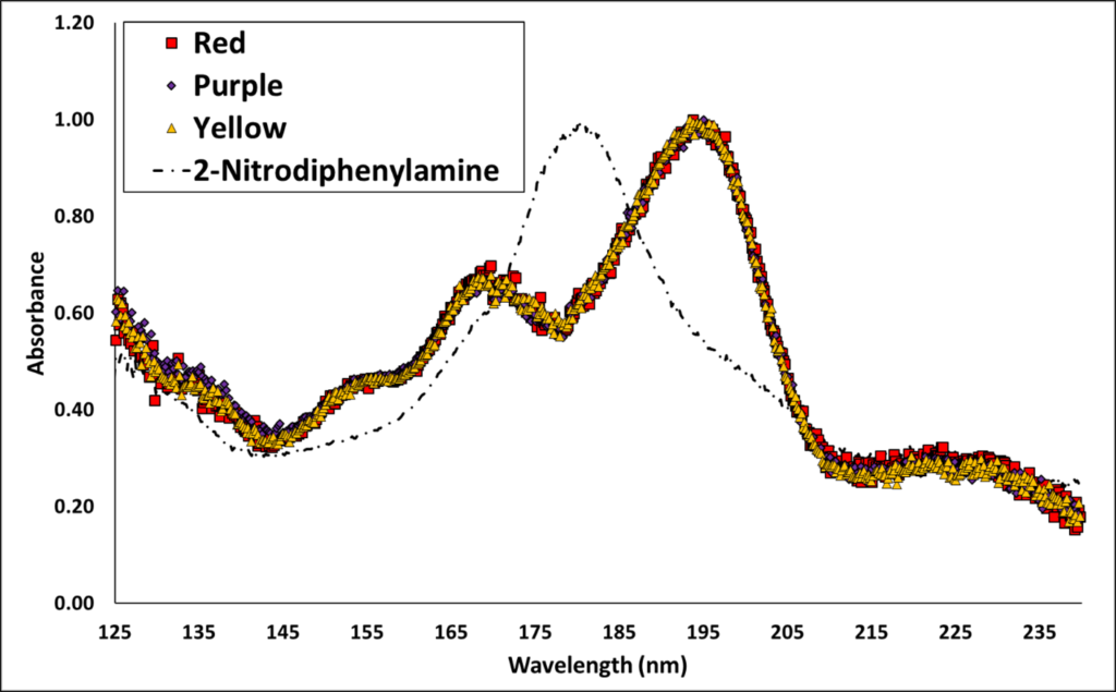 VUV Spectroscopy of Smokeless Gunpowder