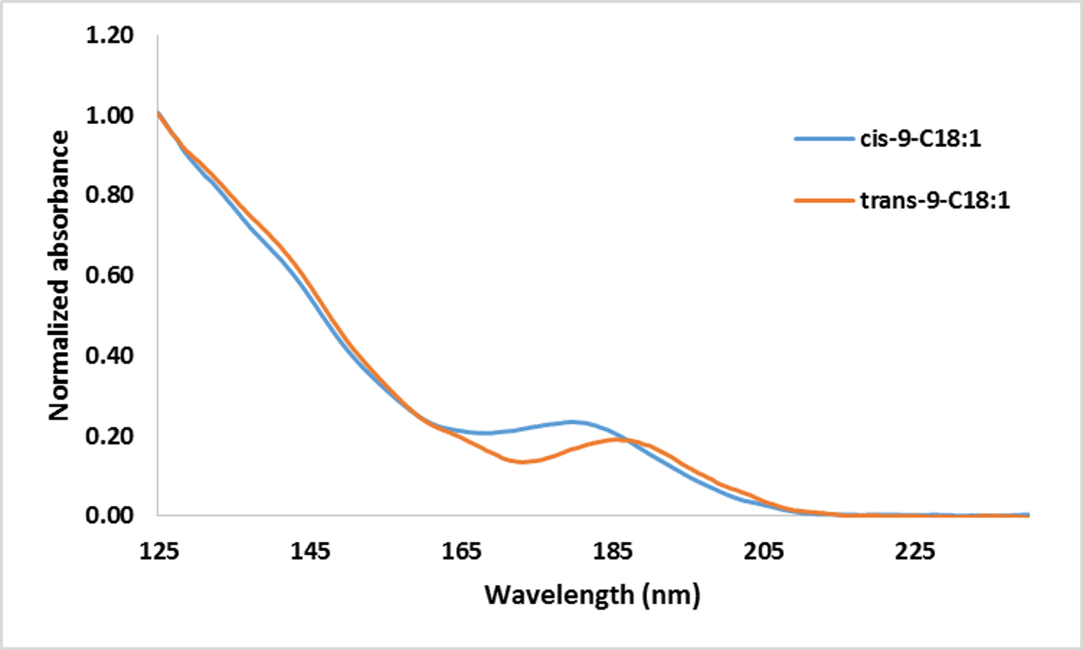 VUV absorption spectra for cis and trans-9-C18:1 fatty acid methyl esters (FAMEs). Note the spectral distinction in the 160 – 200 nm region.
