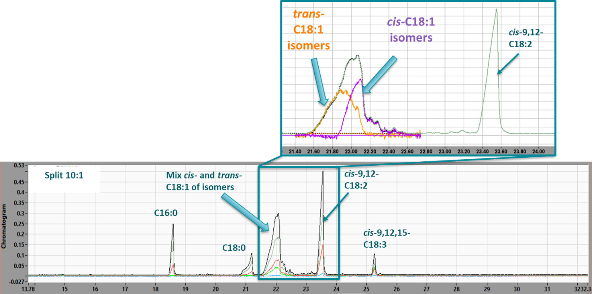 VUV absorption spectra deconvolution of cis and trans C18:1 FAME isomers in margarine containing PHVO. The GC column is a 100m x 0.25mm x 0.20µm Rt-2560.