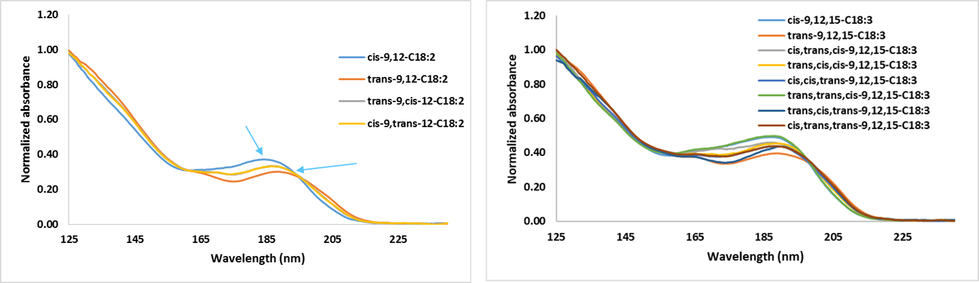 VUV spectra allow cis/trans isomer distinction for di-unsaturated (left) and tri-unsaturated (right) FAMEs.