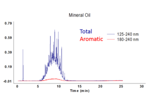 The Analytical Scientist Webinar: A New Tool for More Reliable and More Detailed MOAH Analysis