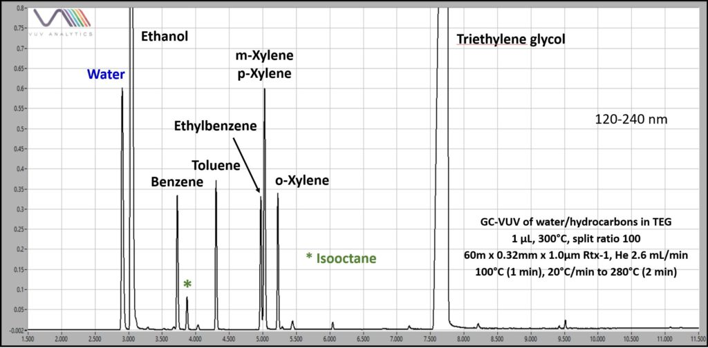 Figure 1-select volatile petroleum hydrocarbons in triethylene glycol