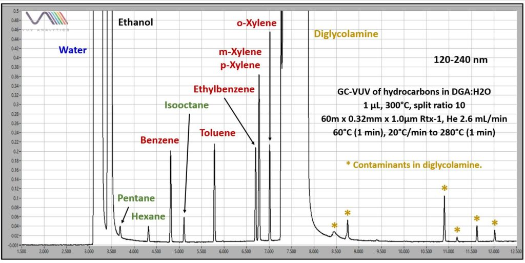 GC-VUV of Hydrocarbons in DGA:H2O