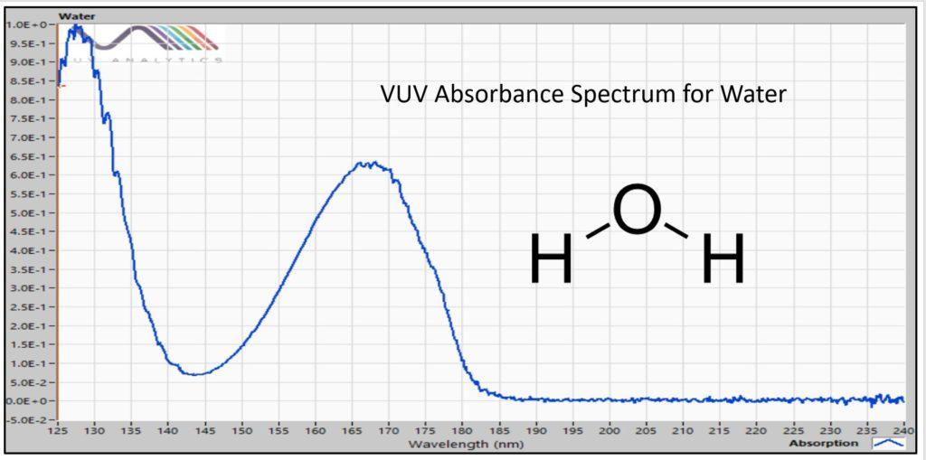 Figure 2 VUV absorbance spectrum of water