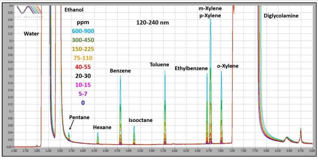 Volatile Hydrocarbons in 50:50 DGA:H2O range for BTEX
