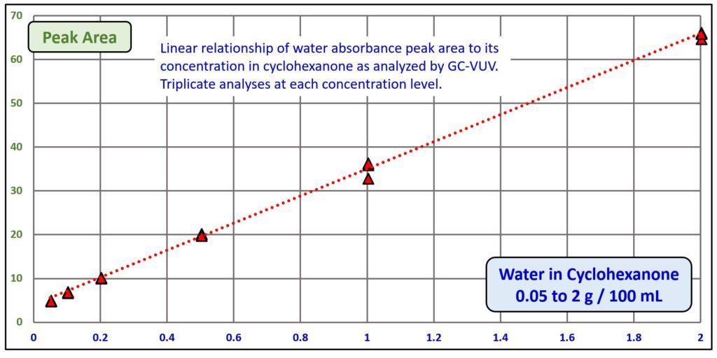 Figure 4 water quantification in ketones