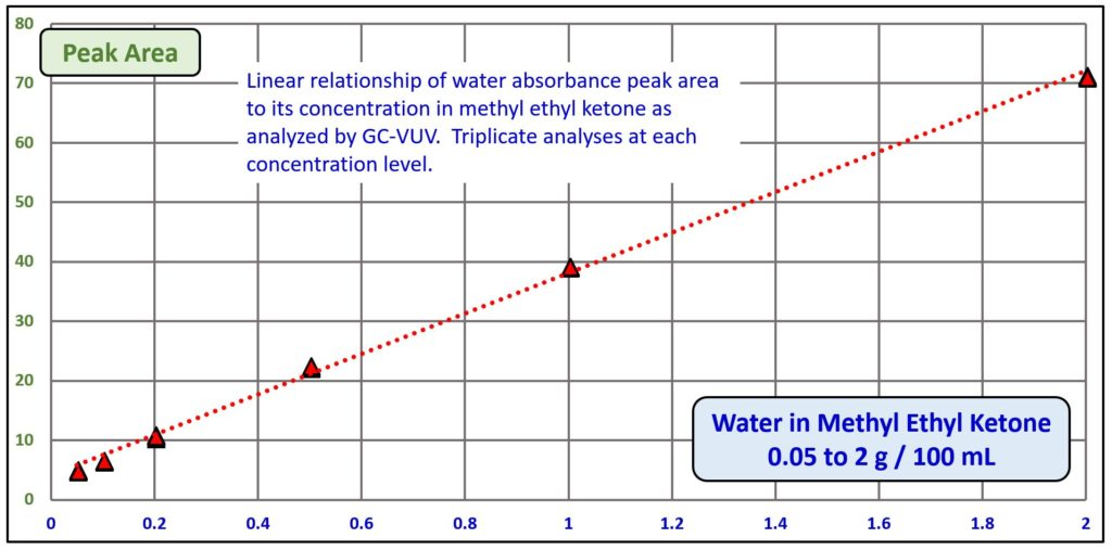 Figure 7-Linear relationship of water absorbance