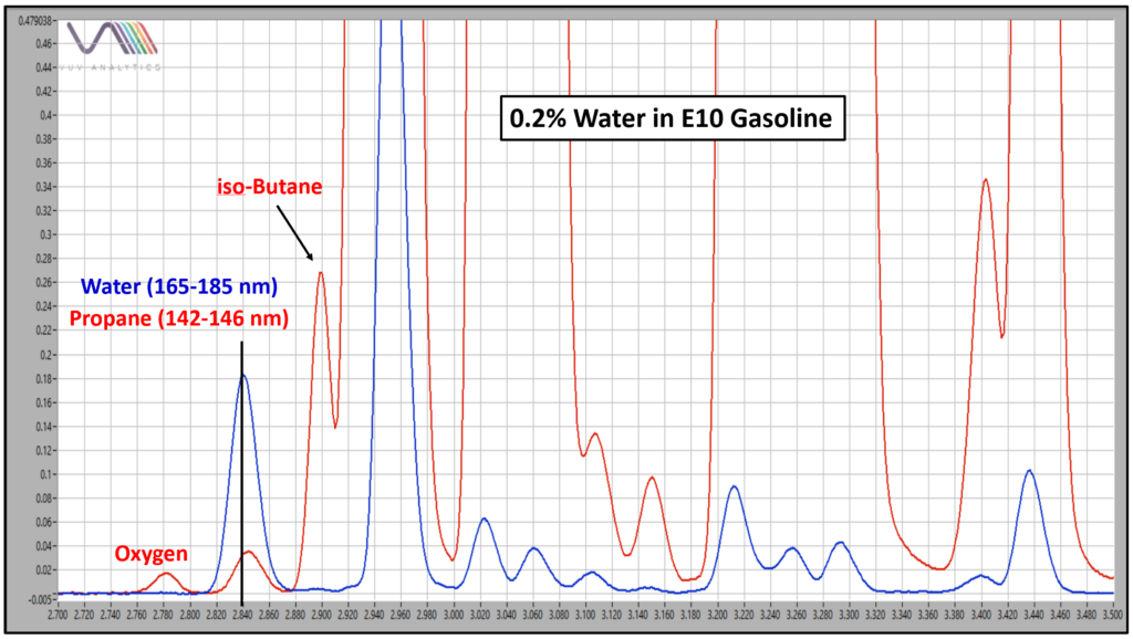 Water in gas