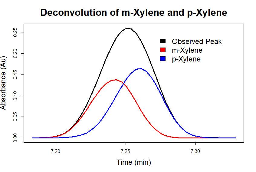 VUV spectral deconvolution