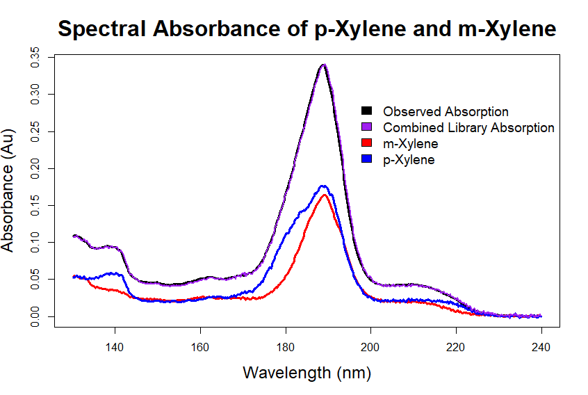 alternative to mass spectrometry