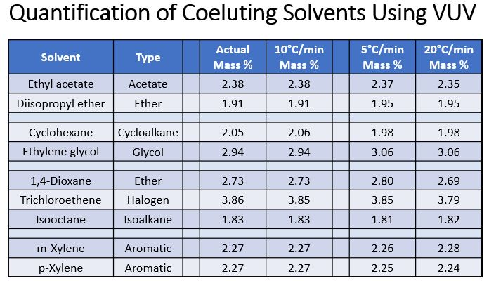 mixed solvents analysis