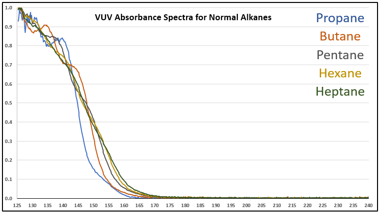 Absorbance Spectra Small Molecule