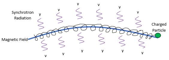 GC-VUV vs UV-VIS