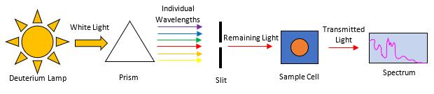 GC-VUV vs. UV-VIS