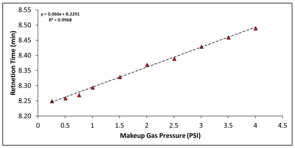 makeup gas pressure