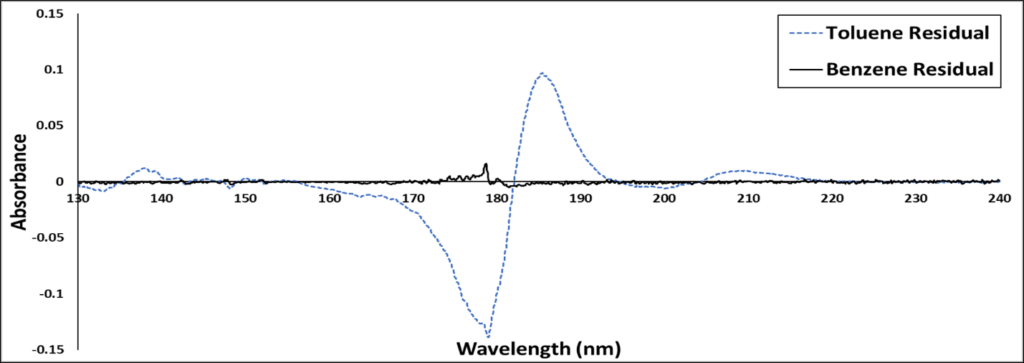 VUV Spectral Identification