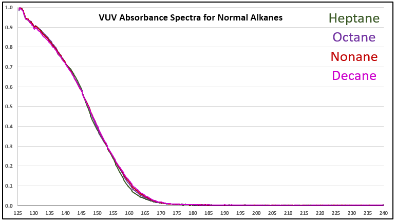 Absorbance Spectra Small Molecules