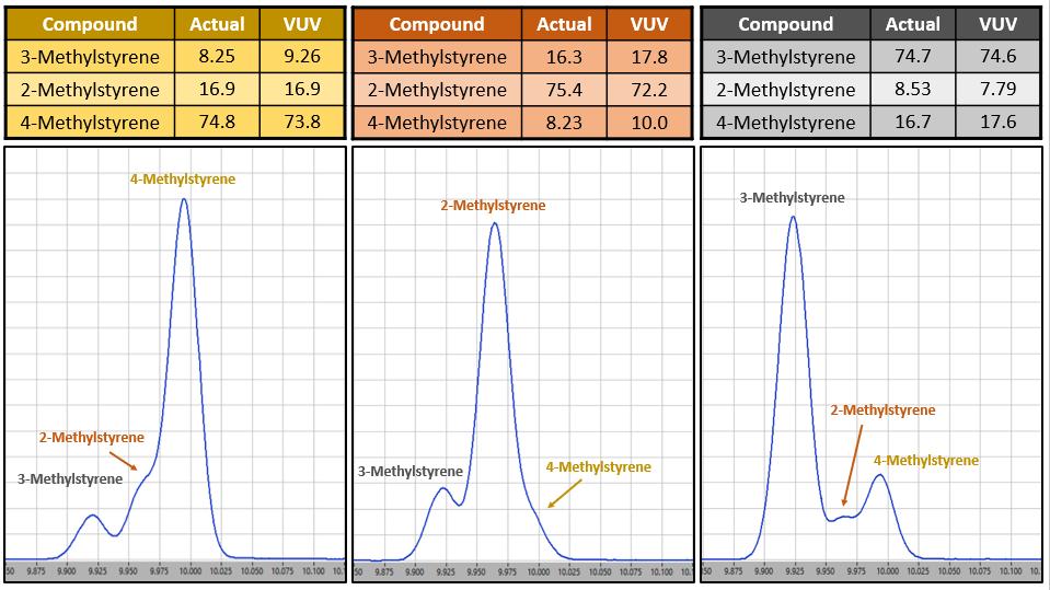 methylstyrenes