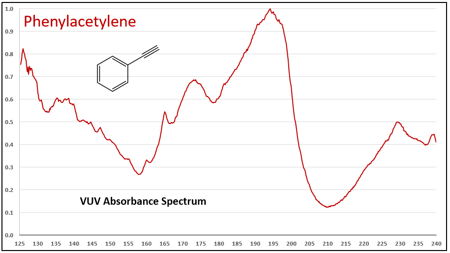quantification for aromatic-alkynes