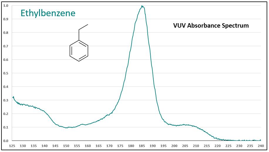 ethybenzene