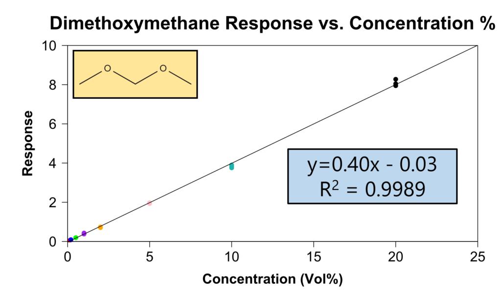 non-traditional gasoline additives 1