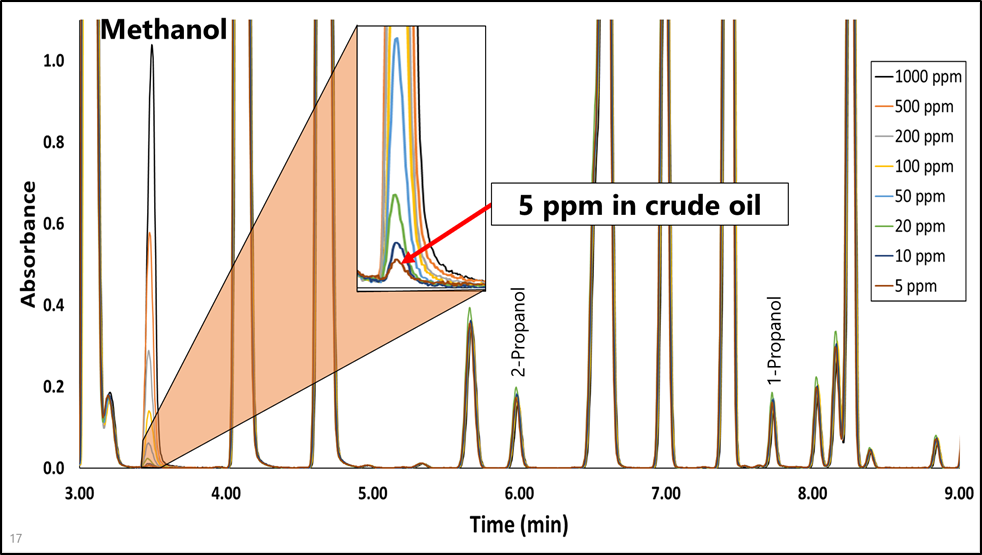 methanol in light crude oil