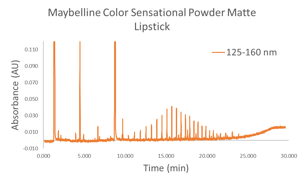 spectral filters to analyze lipstick