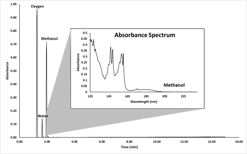 Fig 1-methanol in biodiesel