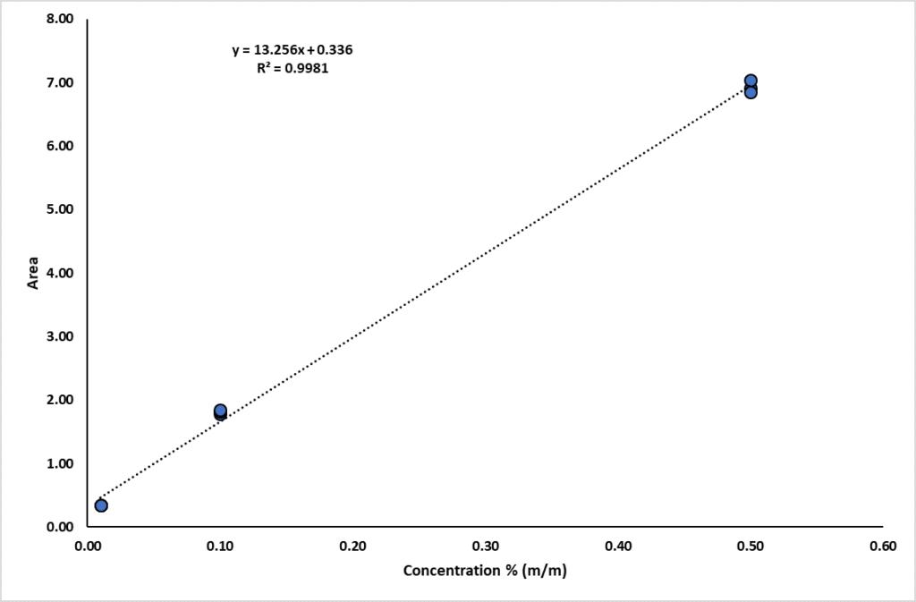 Fig 3-methanol in biodiesel