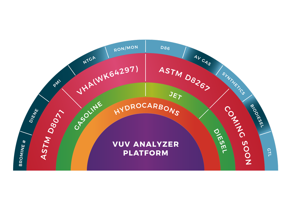Analyzer Platform