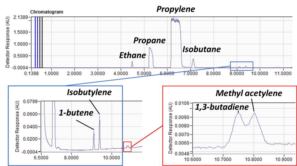 LGI-GC-VUV for Petroleum Analysis
